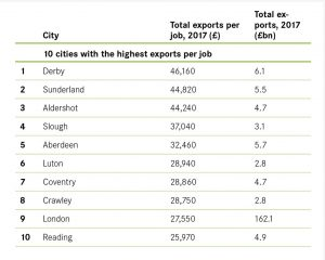 Cities with the highest exports per job